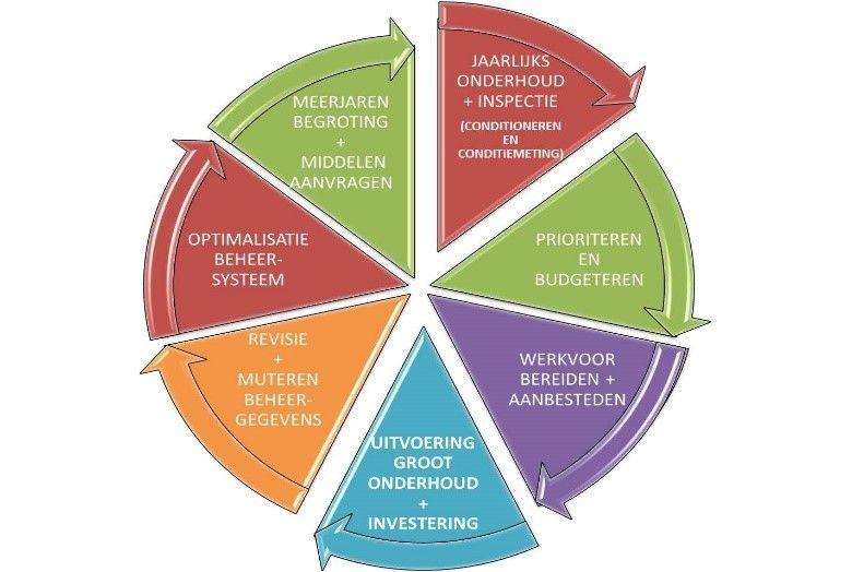 ANS ziet beheer van kunstwerken als een cyclus.